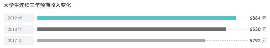 智联招聘2019年度报告:大学生就业期待薪资6884元,首选国企