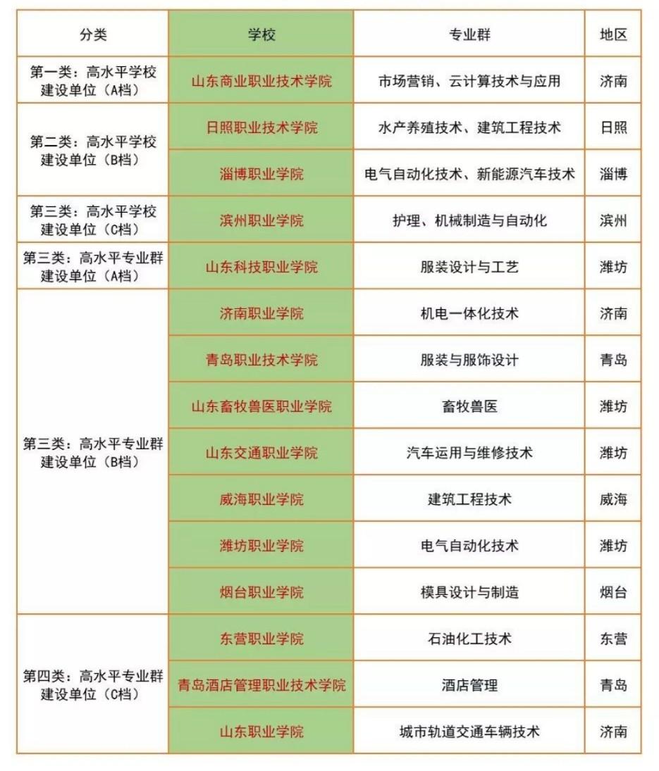 """山东省15所高职院校入围首轮""""双高计划""""详细名单在这里"""