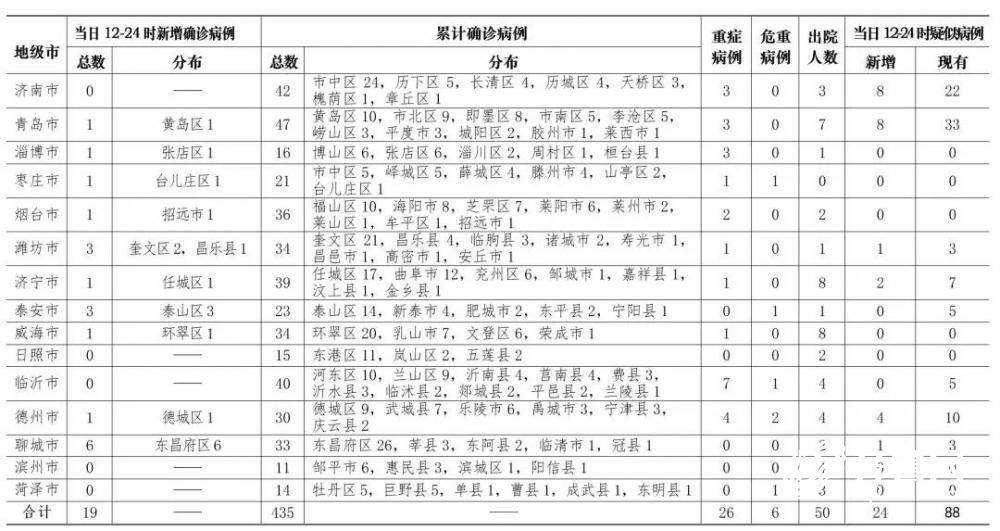 山東出現首例新冠肺炎死亡病例 85歲 為青島市確診患者