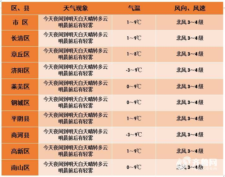 海丽气象吧丨-3℃+雨夹雪!山东继续发布寒潮蓝色预警 入冬以来最冷时刻