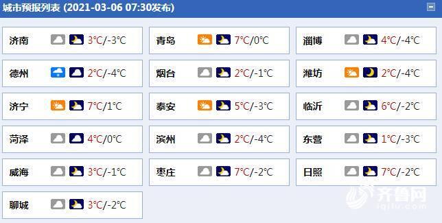 天富平台烟台资讯冷空气来匆匆去匆匆!今日山东最低温零下4°C明天气温逐步回升
