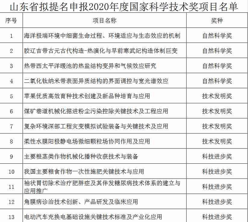 30个项目!山东公示拟提名申报2020年度国家科学技术奖项目