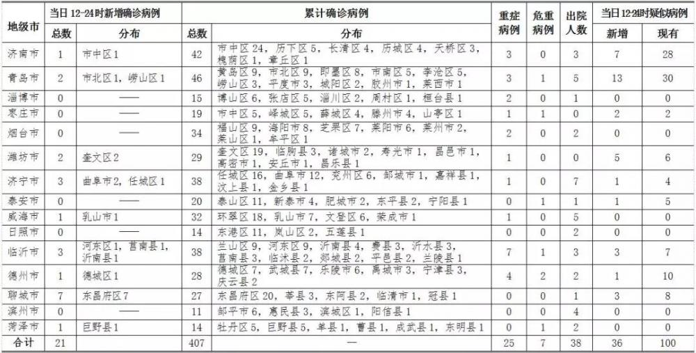 2月7日12時至24時山東省報告新型冠狀病毒肺炎新增21例確診病例詳情公布