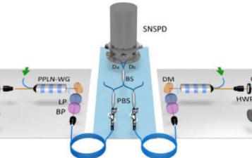 济南量子技术研究院助力中科大实现相距50公里光纤存储器间的量子纠缠
