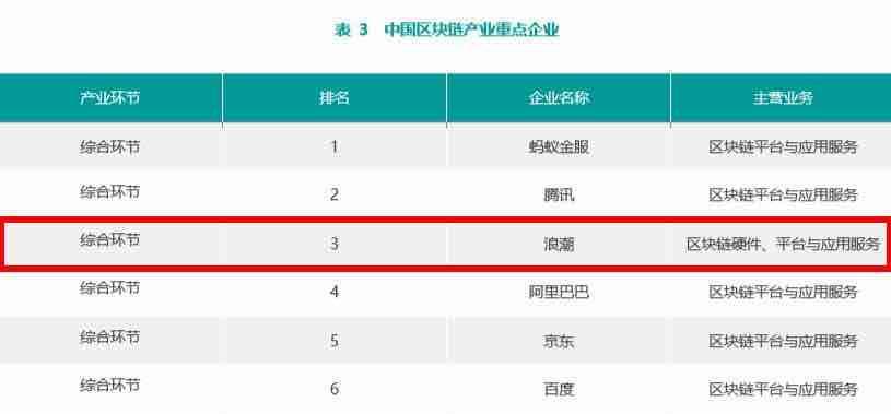赛迪年报:浪潮排名中国区块链产业重点企业第三