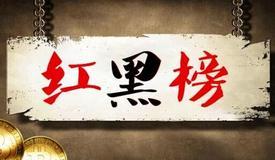"""滨州市公布2020年6月重点运输企业""""红黑排行榜"""""""