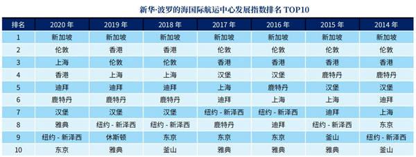 2020年全球航运中心城市综合实力排名发布 青岛位列15