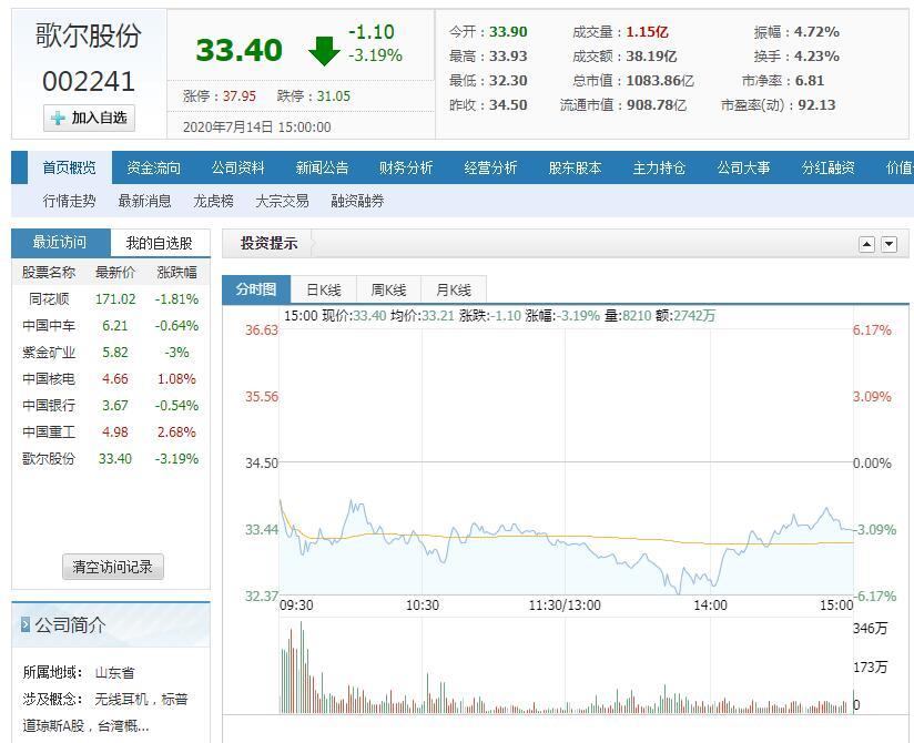山东首家市值过千亿的高新技术企业:歌尔股份今日市值达1083.86亿元
