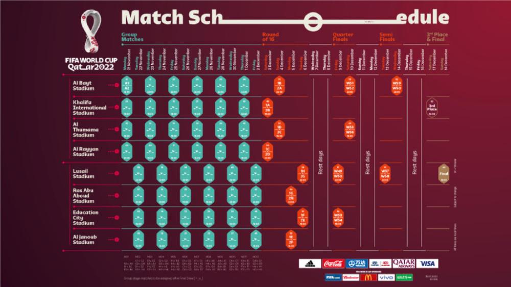 2022年卡塔尔世界杯赛程公布:11月21日开赛,决赛定于12月18日