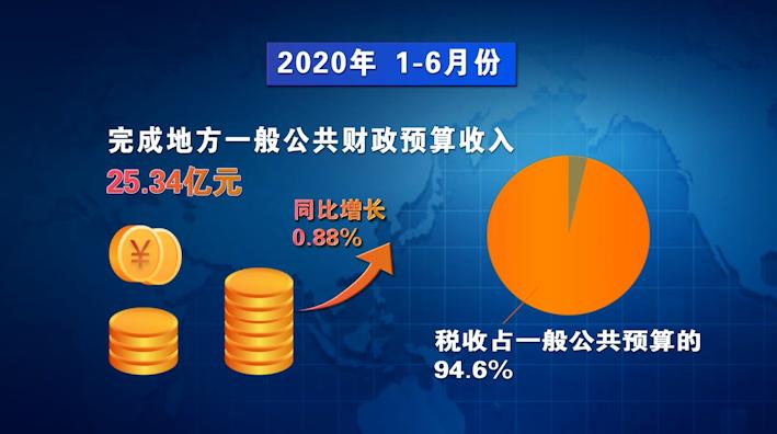 32秒丨逆势突破 日照岚山区上半年一般公共预算收入实现正增长
