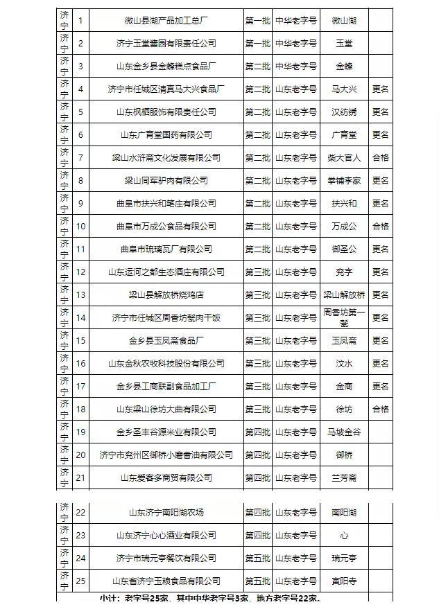 家家都是最爱!济宁市老字号名单出炉,25家品牌上榜