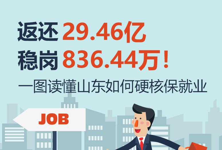 返还29.46亿元,稳岗836.44万个!一图读懂山东如何硬核保就业