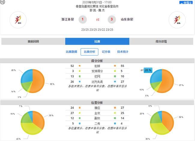 季道帥23分建功 山東男排3-0力克浙獲得聯賽銅牌
