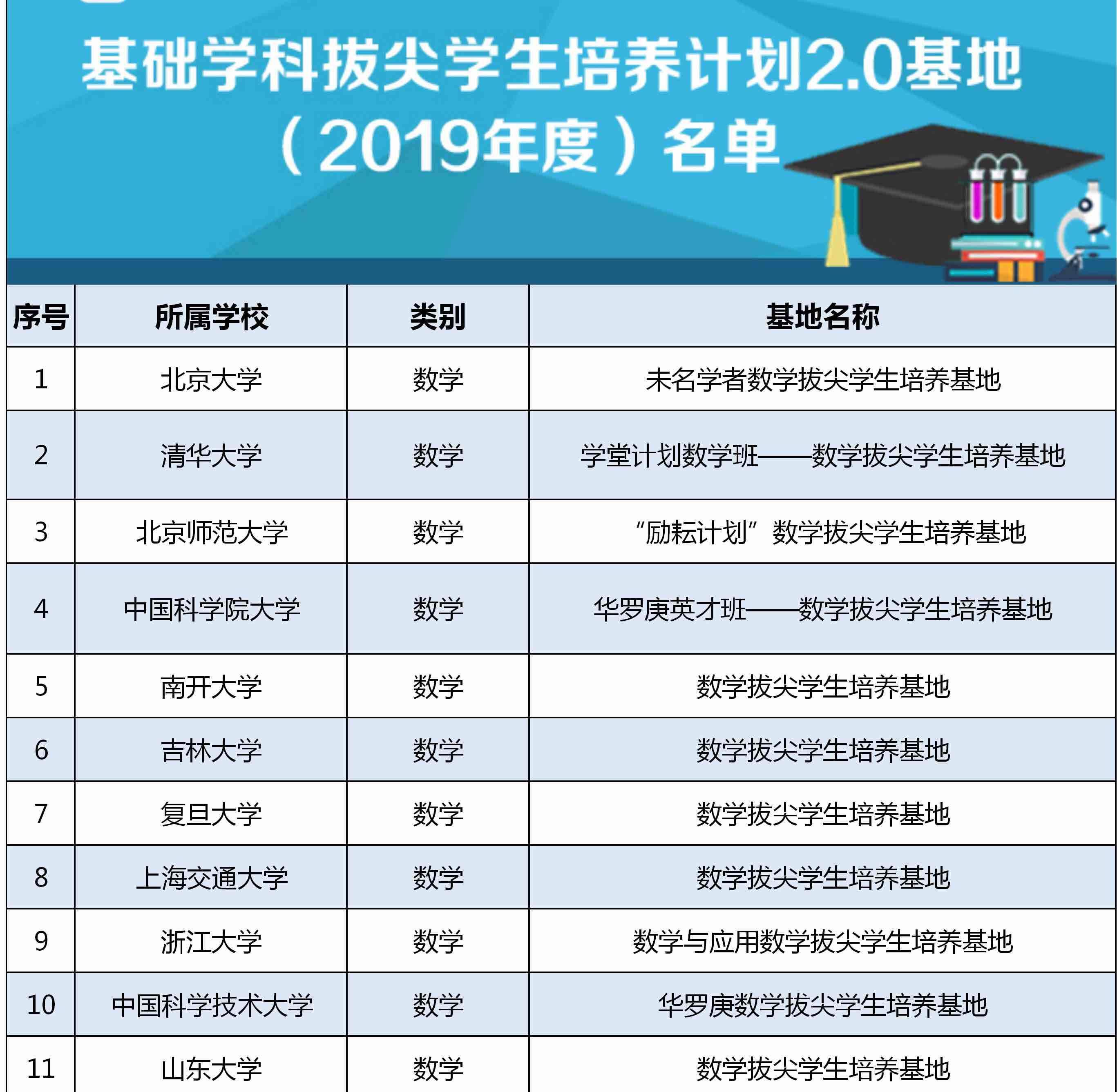 教育部公布基础学科拔尖学生培养计划2.0基地名单