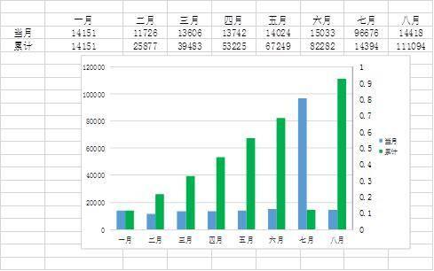 """山东8月交通运输""""成绩单"""":沿海港口吞吐量1.4亿吨,同比增长4.9%"""
