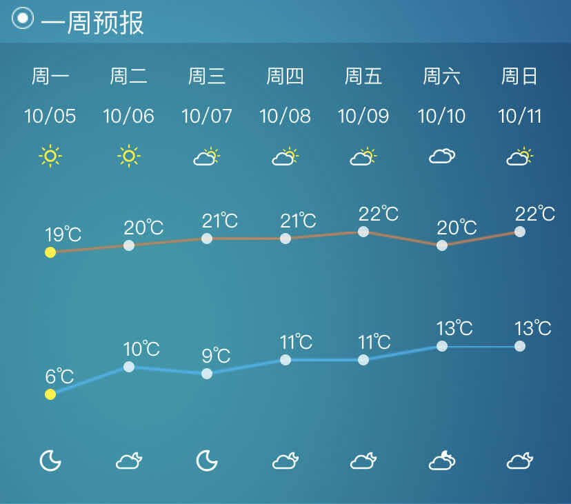 海丽气象吧 | 气温要回升!山东内陆地区8日最高温将达23度