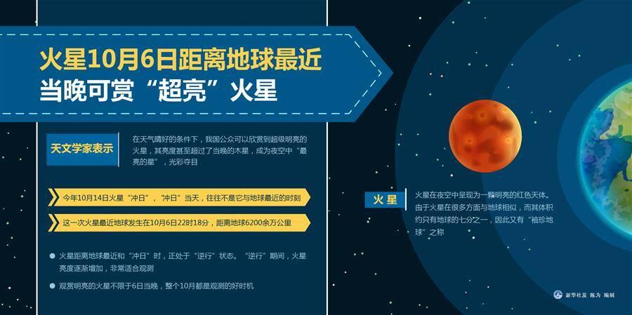 """今晚来赏""""超亮""""火星!22时18分火星将运行至与地球最近距离"""
