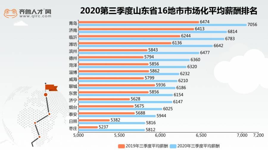 闪电指数|山东最新平均薪酬发布 青岛7056元再创新高 这俩行业过万