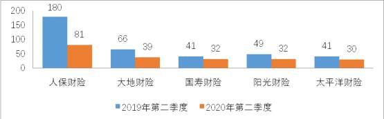 山东日前公布2020年第二季度保险消费投诉情况  保险消费投诉同比下降14.31%