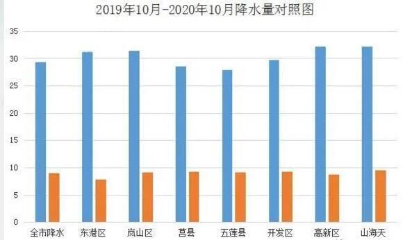 10月份日照市平均降水量9.0毫米 比历年同期少29.0毫米