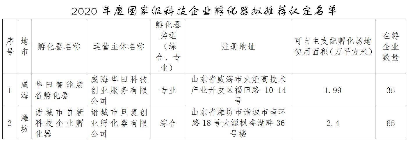 山东拟推荐这俩孵化器为2020年度国家级科技企业孵化器认定名单