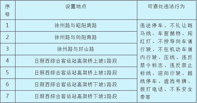 注意!日照经开区新增7处道路交通技术监控设备