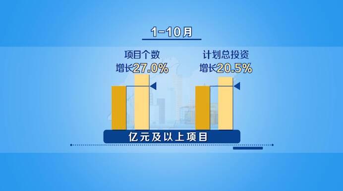 数据视场|山东前10月经济运行持续向好 亿元及以上项目增长27.0%