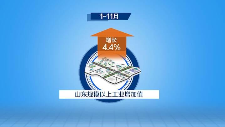 数据视场 | 增速年内首次转正!1-11月山东制造业投资增长2.9%