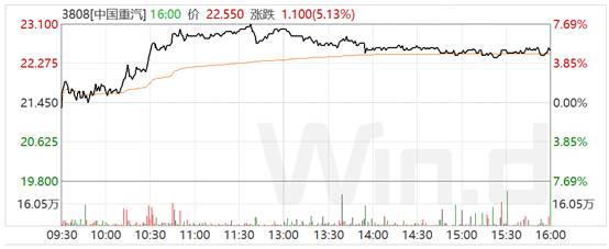 天富平台烟台资讯全线起势!中国重汽涨停的背后逻辑