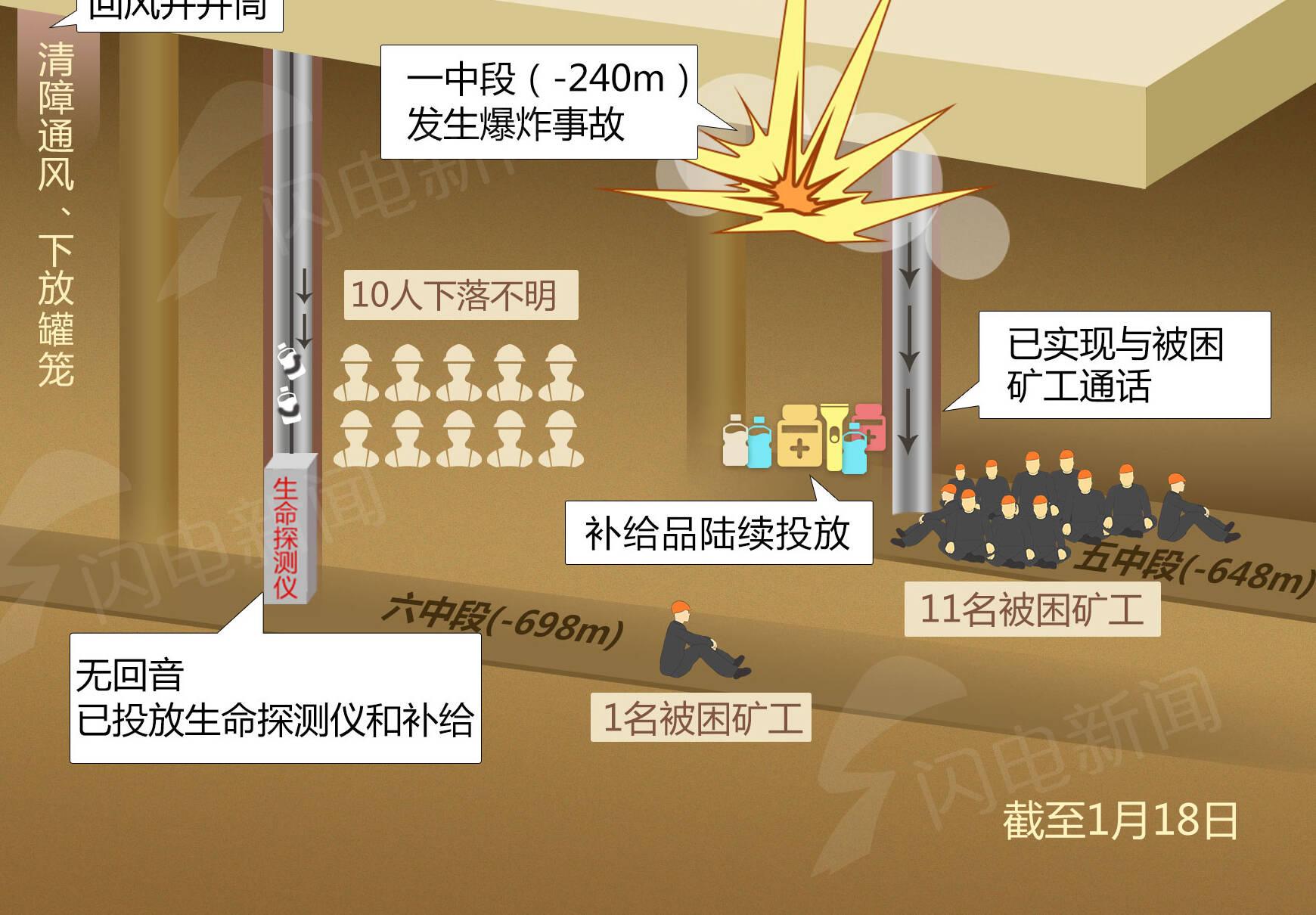 一图速览栖霞金矿事故救援现场进度(截至18日)