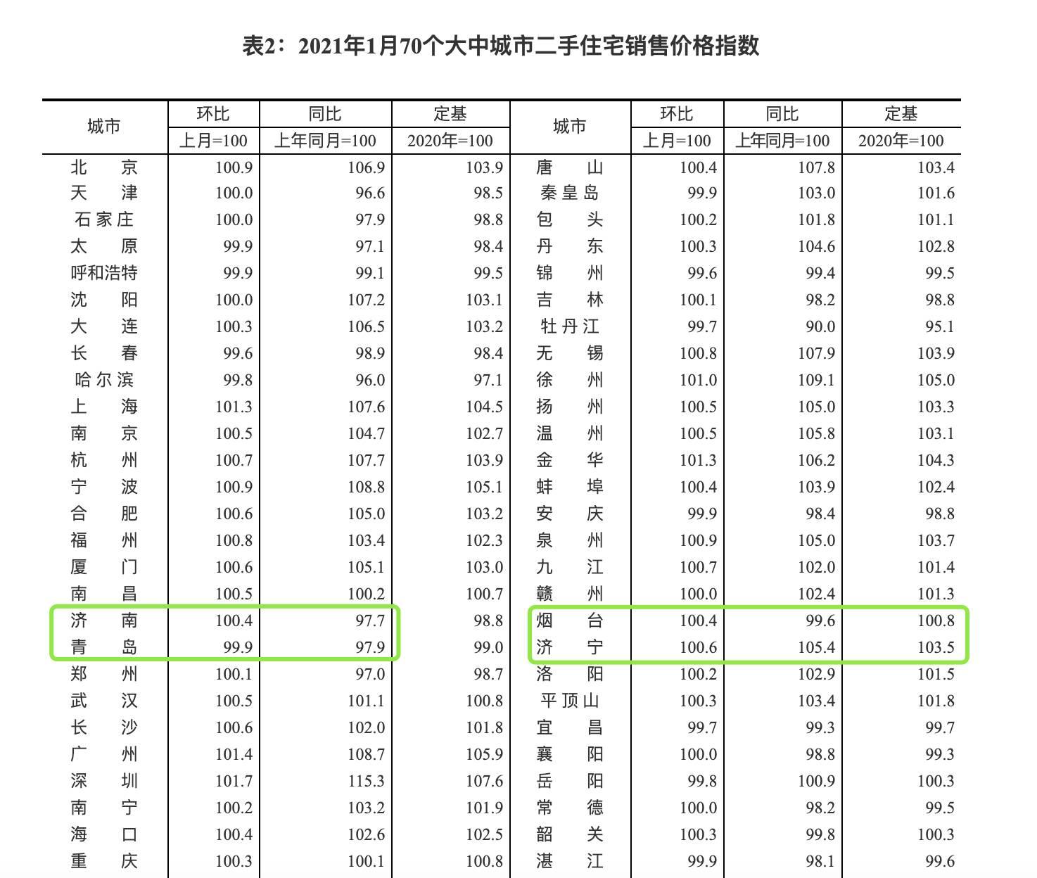 济南新房价格1月开始上涨 结束三连跌