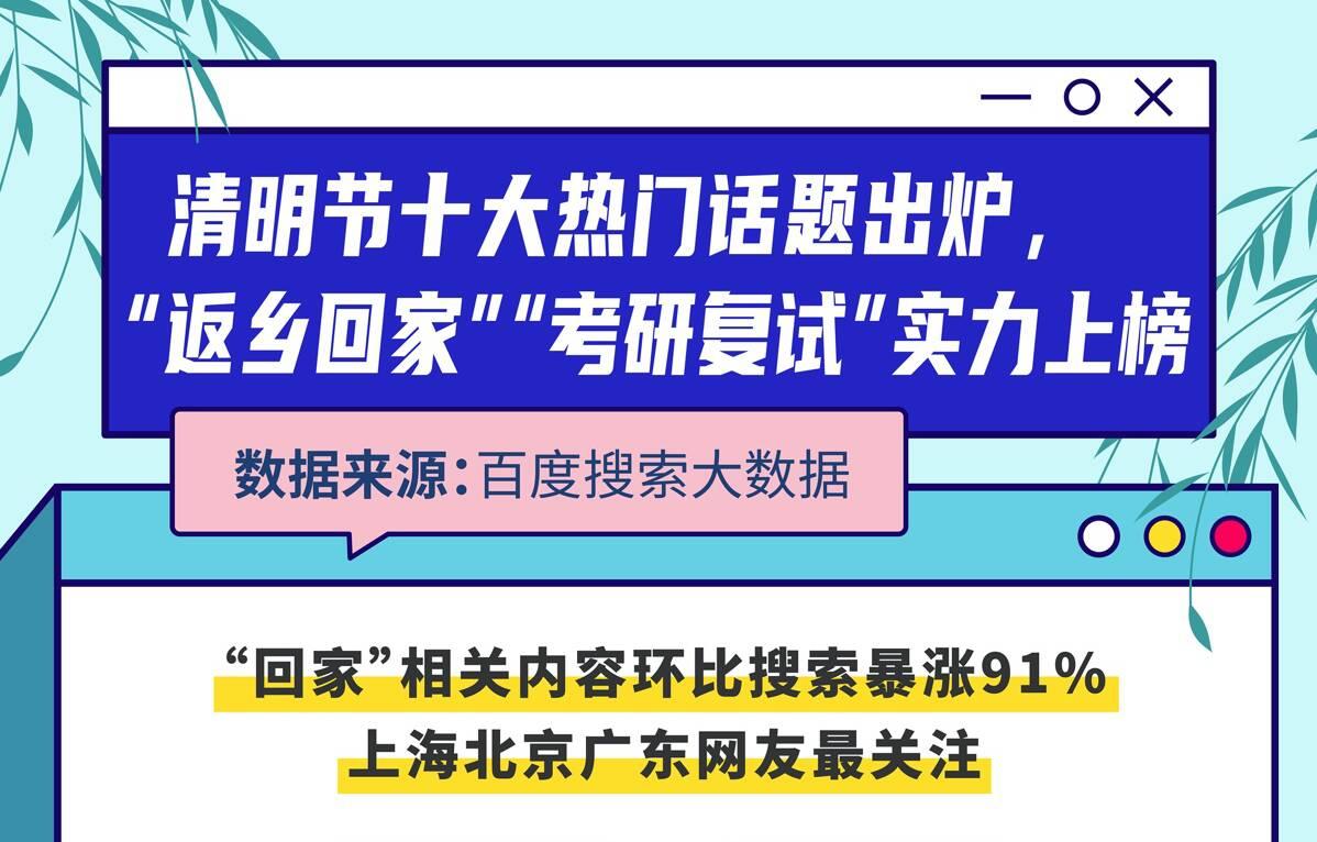 """百度搜索大数据:清明节""""回家""""相关搜索暴涨91%,泰山上榜热搜""""旅游景区""""Top2"""