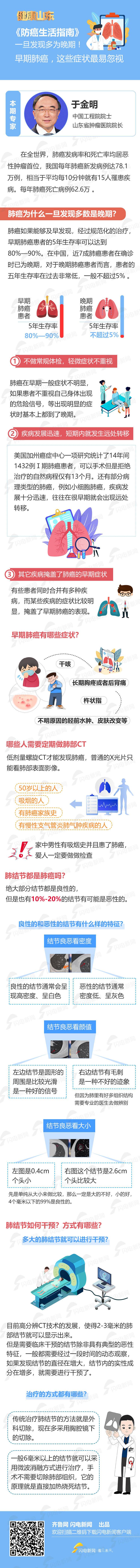 图解|防癌生活指南:一旦发现多为晚期!早期肺癌,这些症状最易忽视