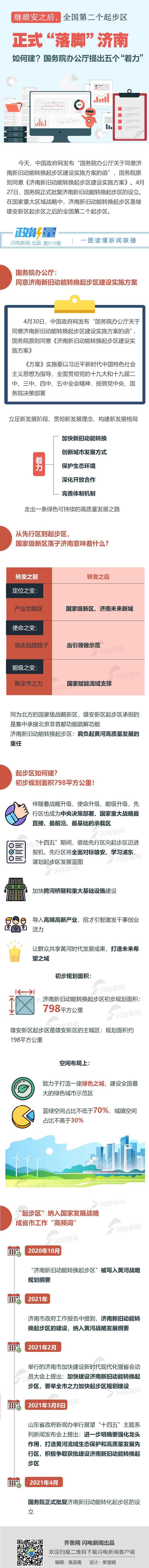 """政能量丨全国第二个起步区正式""""落脚""""济南,如何建?国务院办公厅提出五个""""着力"""""""