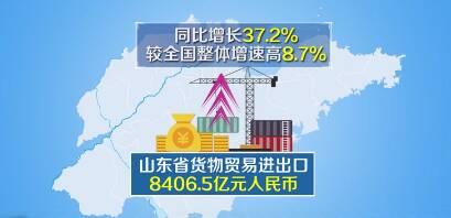 【铆足牛劲牛力 实现强省突破】前4个月山东进出口同比增长37.2%