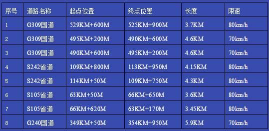 聊城茌平4条国省道新增8套区间测速设备 6月11日启用