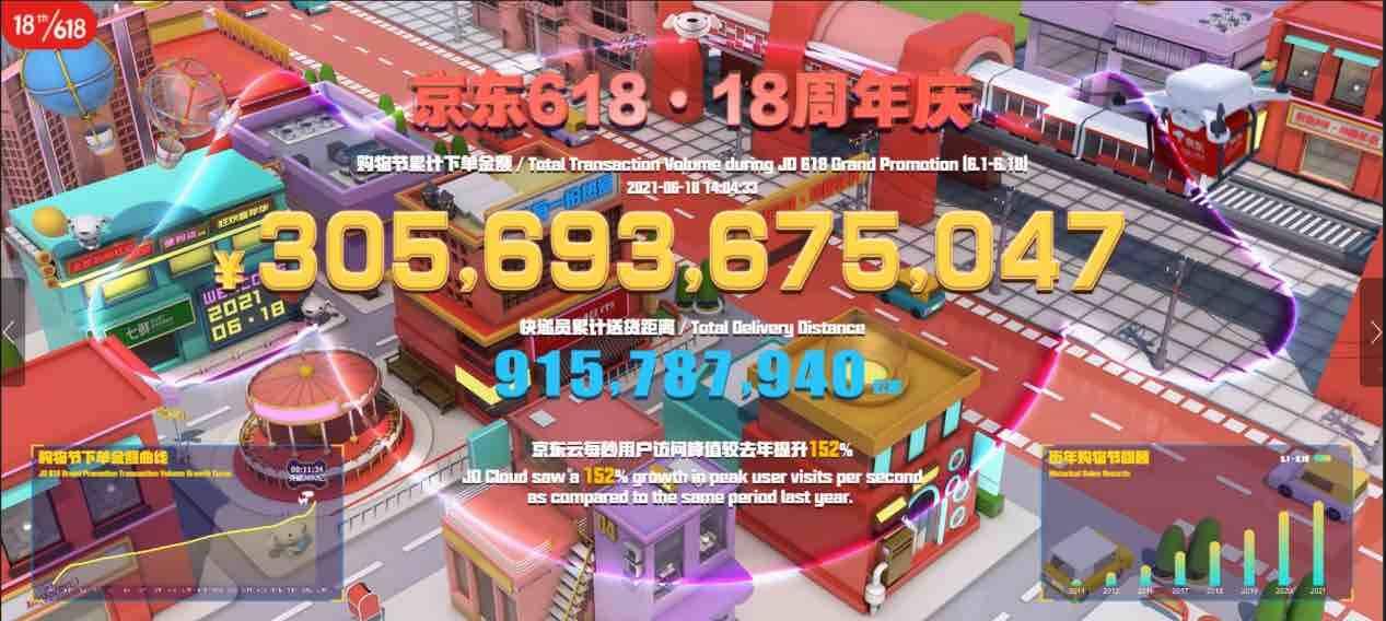 6月1日0点至6月18日14点 京东618购物节累计下单金额超3056亿元