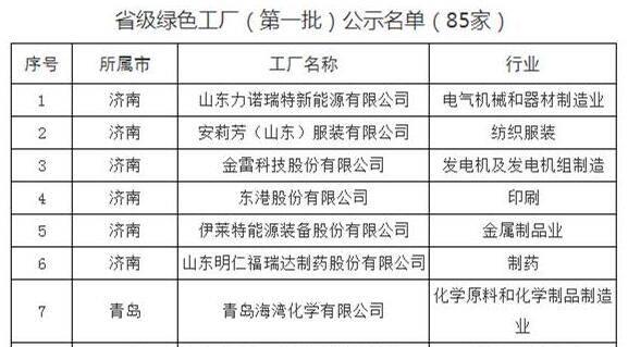 财看闪电丨85家入选!山东第一批省级绿色工厂名单公示