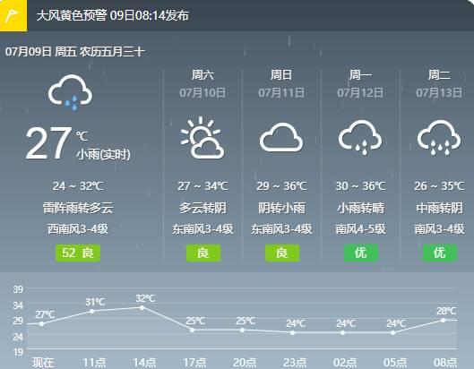 闪电气象吧|雷雨阵风8~10级!东营发布大风黄色预警