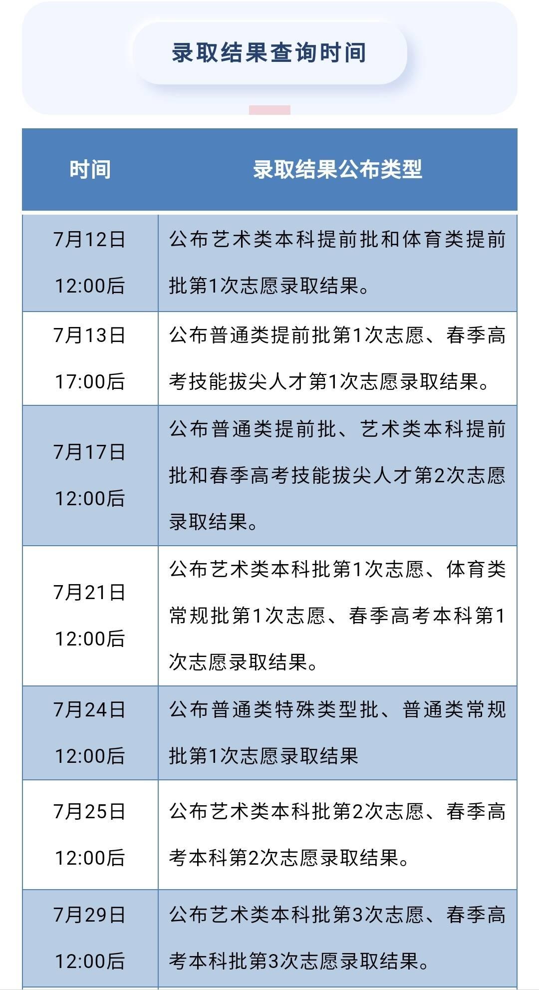 @高考生 录取结果查询时间表公布
