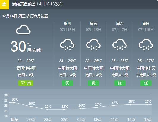 闪电气象吧 东营发布重要天气预报 强降雨伴有雷电和8~10级雷雨阵风