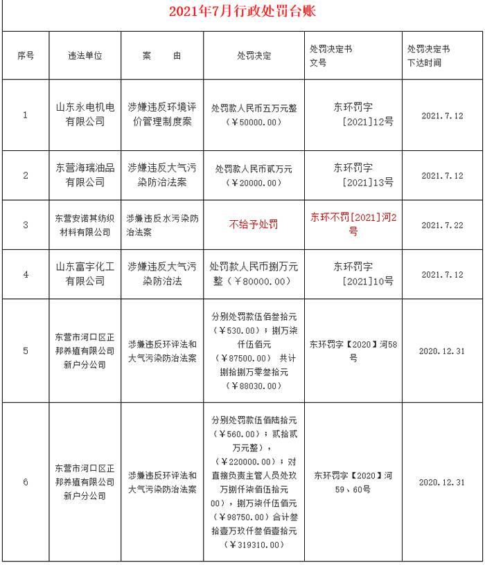 河口区生态环境分局公布最新行政处罚台账!6家单位被处罚