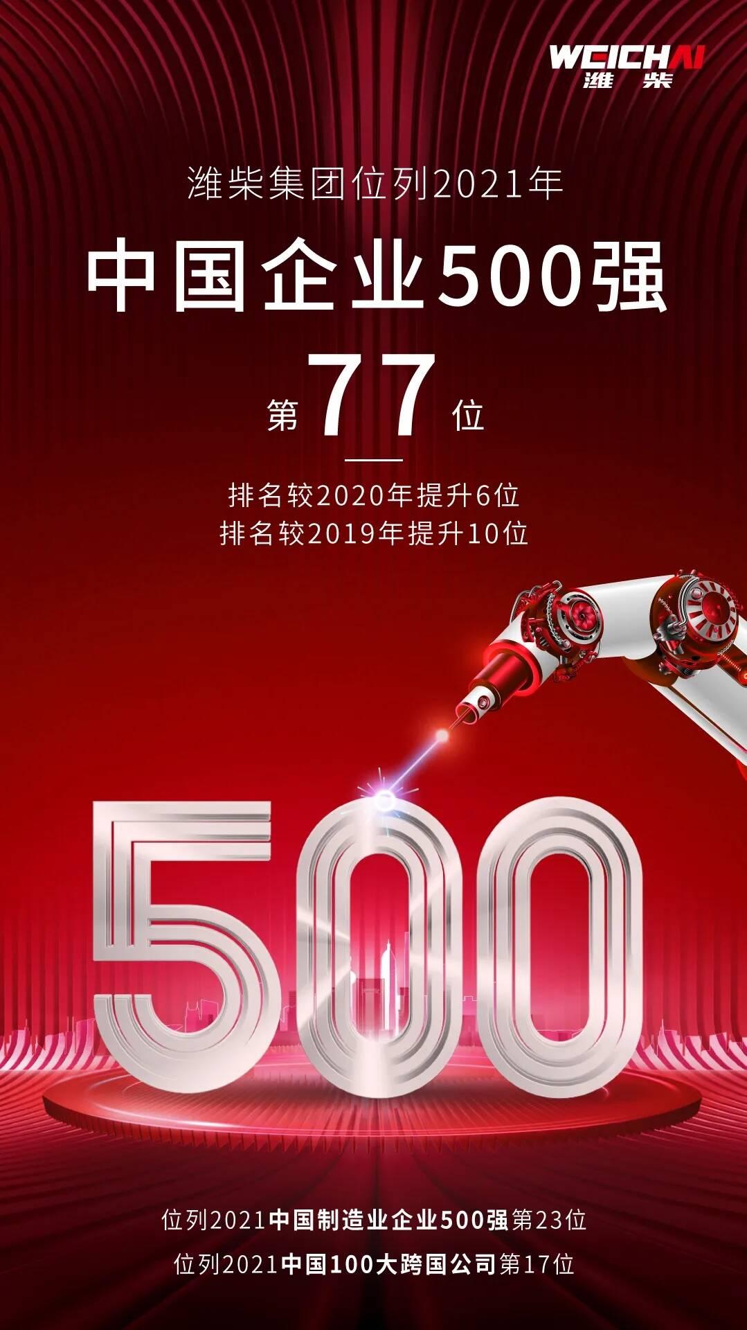 持续上升!潍柴集团位列2021中国企业500强第77位!