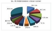直通部委|文旅部公布2019第三季度旅游数据,山东多项数据排名进入前十