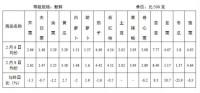 2月9日日照市主要农副商品价格稳中有降
