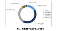 2019山东高校师范类毕业生就业调查:四成毕业生月收入3000元+