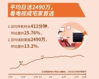 海信互联网电视发布大数据:电视机稳坐客厅C位 ,看电视成春节假期首选