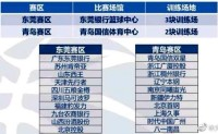 CBA重启分组及赛程曝光  赛程持续两周山东首场打四川