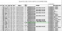 山东省交管局发布第五批终生禁驾人员名单 驾龄最短仅六个月
