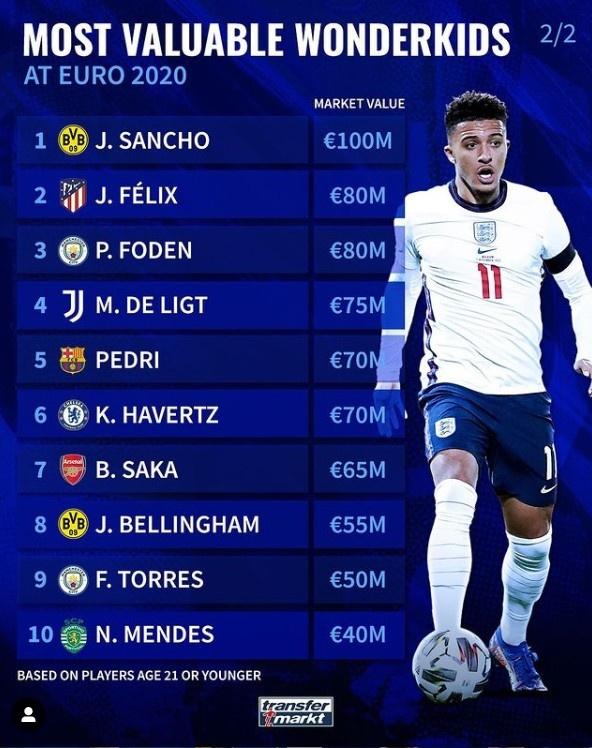 欧洲杯U21球员身价榜:桑乔1亿欧领衔,菲利克斯&福登均8000万欧
